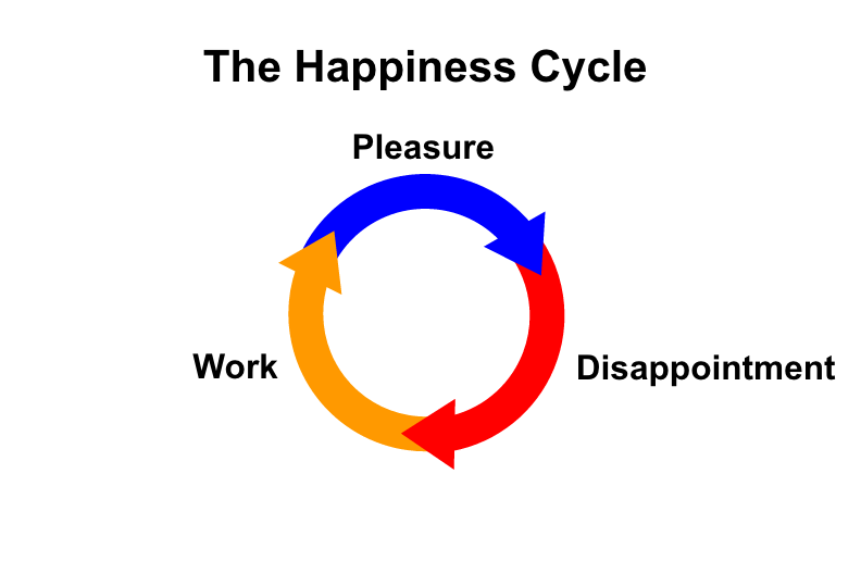 Happiness Diagram